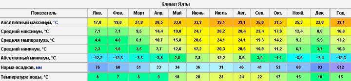 Климат Ялты