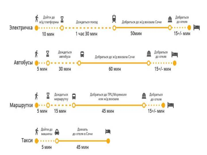 Отличным способом добраться из Адлера до Сочи является электричка