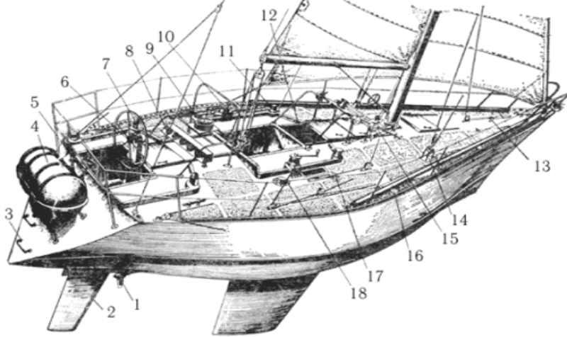 конструкции яхт